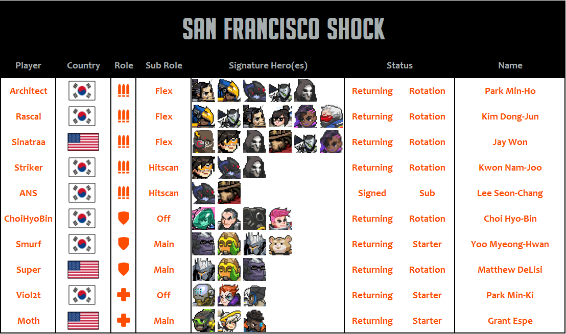San Francisco Shock 2020 Roster