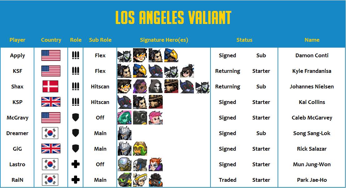 Los Angeles Valiant 2020 Roster