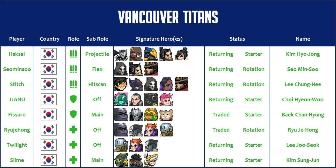 Vancouver Titans 2020 Roster