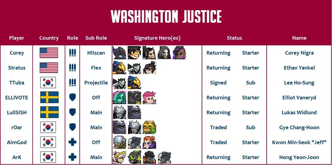 Washington Justice 2020 Roster