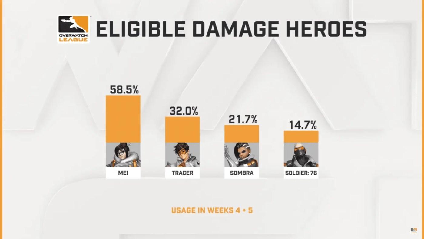 hero bans week 6 OWL