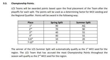 Last year, LCS teams qualified to the World Championship through Championship Points in Spring and Summer Split.