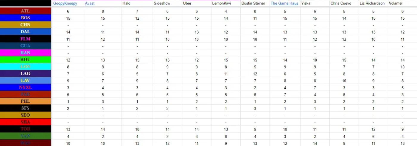 owl power rankings