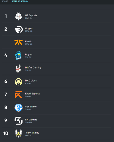 LEC First Place Tiebreaker