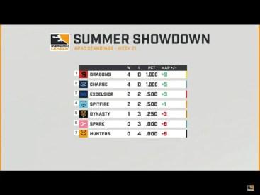 Summer Showdown APAC