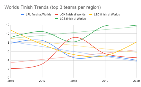 The LCS and LCK are trending down in average Worlds finishes for their top three teams.
