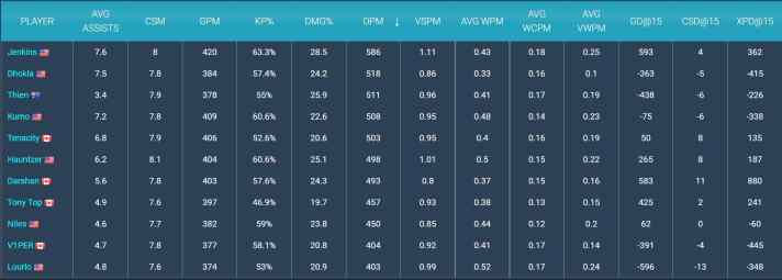 Jenkins has shown he is a strong Academy top laner.