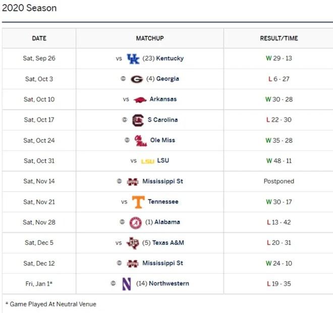 2021 SEC Football Preview: Auburn Tigers