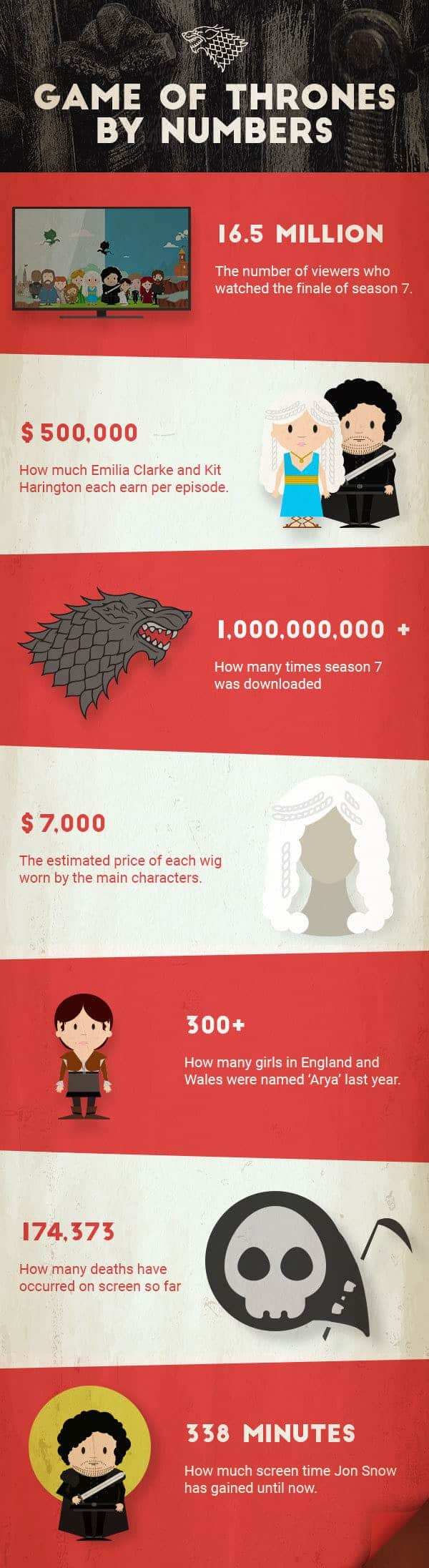 Game-of-Thrones-By-Numbers