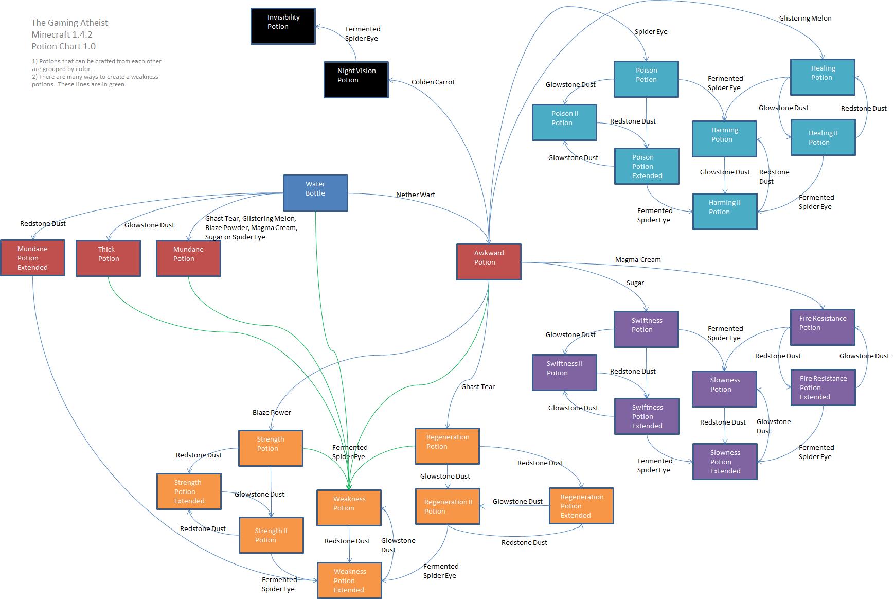 hight resolution of minecraft potion diagram for 1 4 2 v1 0 the gaming atheist diagram minecraft diagram this minecraft
