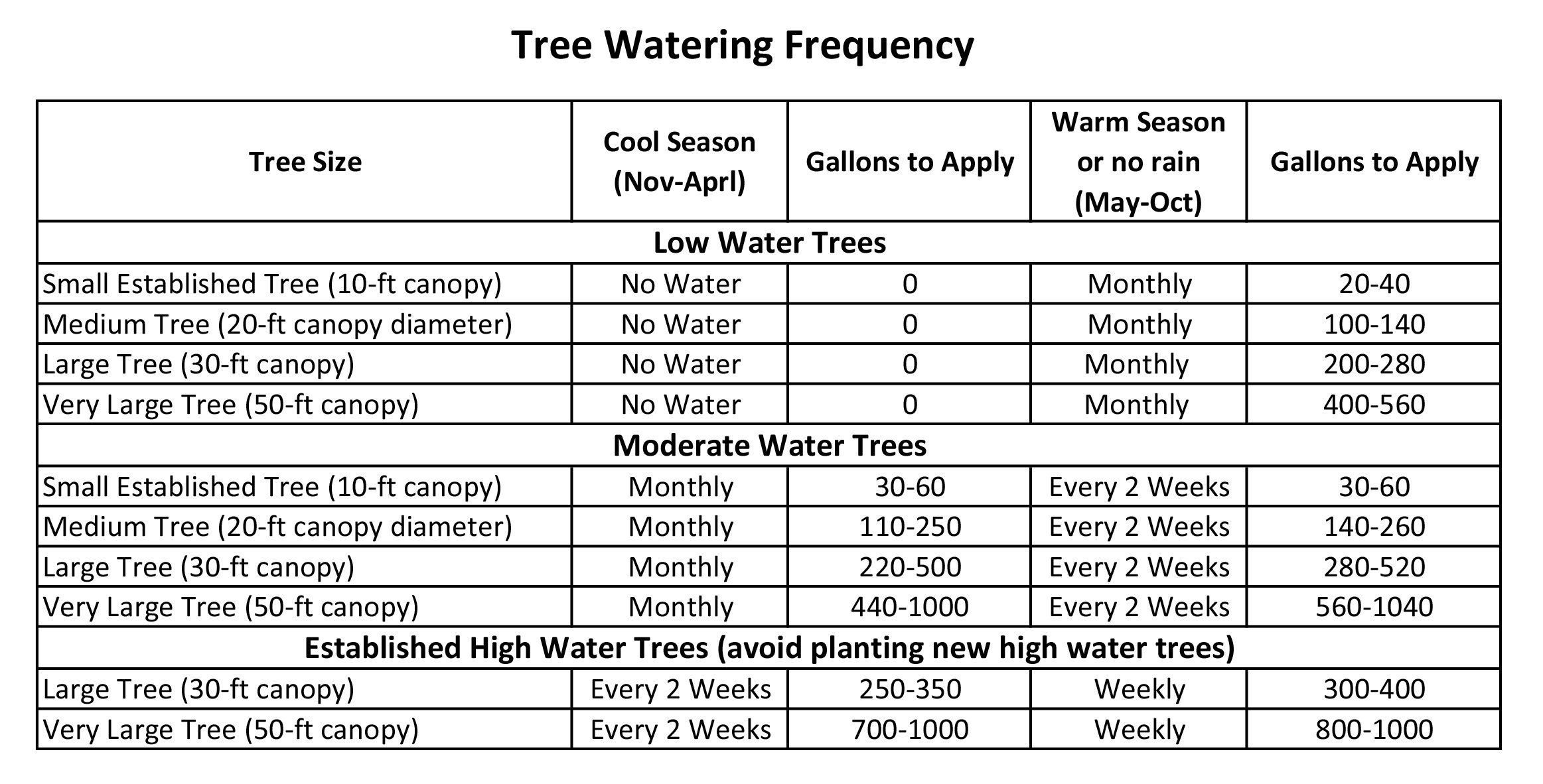 Tree Care During The Drought