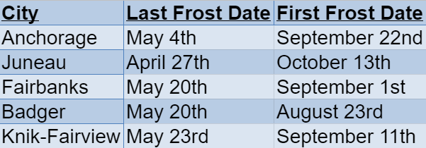 Alaska Frost Dates