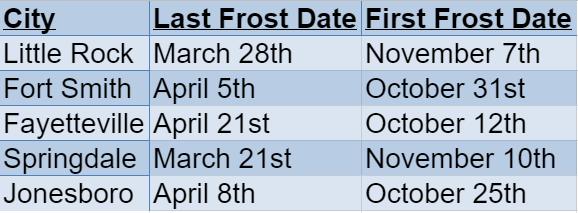 Arkansas Frost Dates