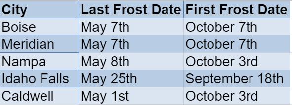 Idaho Frost Dates
