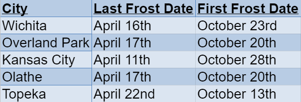 Kansas Frost Dates