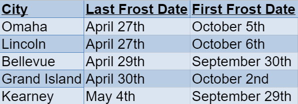 Nebraska Frost Dates