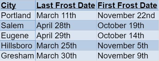 Oregon Frost Dates