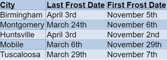 alabama frost dates