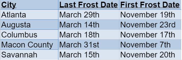 georgia frost dates