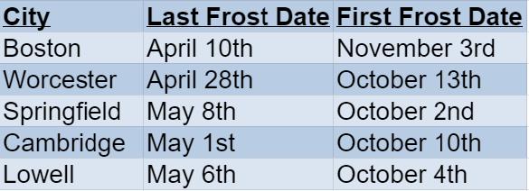 massachusetts frost dates