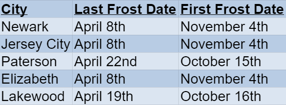 new jersey frost dates