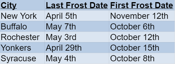 new york frost dates