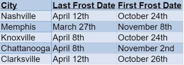 tennessee frost dates