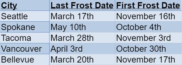 washington frost dates