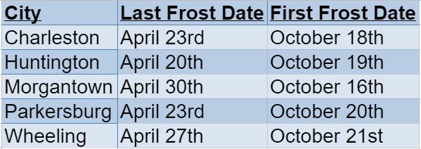 west virginia frost dates
