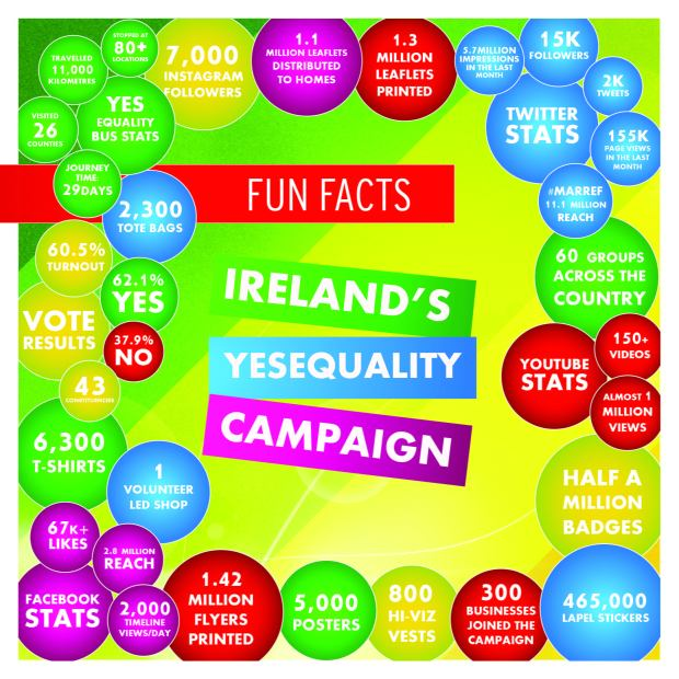 fun facts irelands marriage equality referendum