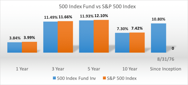 index-investing-sp500-vs-vanguard
