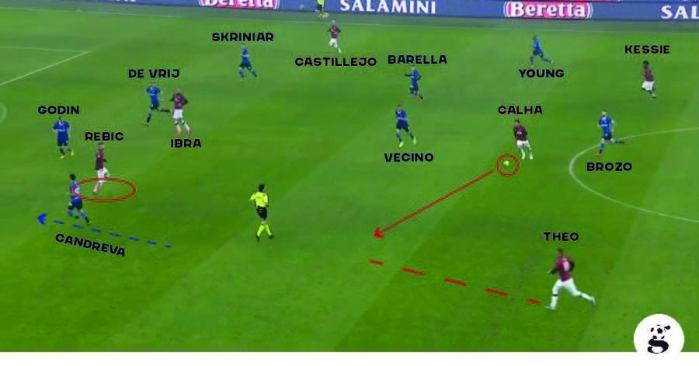 In continuazione da sopra, Calhanoglu occupa quello spazio e il Milan va a creare superiorità numerica sulla sinistra