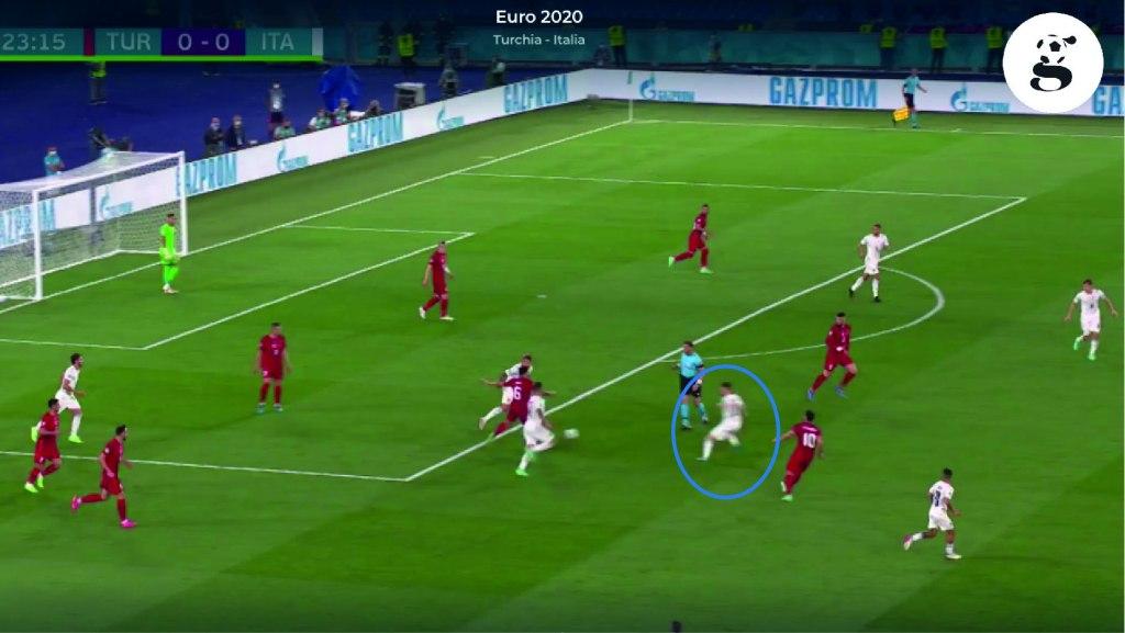 Qui Jorginho altissimo in pressione, sfiora il nono recupero nella metà campo avversaria (sono stati ben 15 in totale). Da notare come siamo in sette intorno alla palla