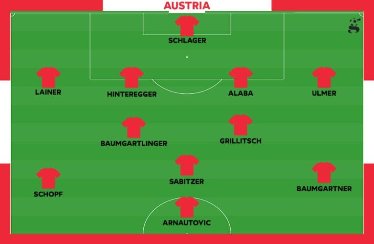 Probabile formazione dell'Austria