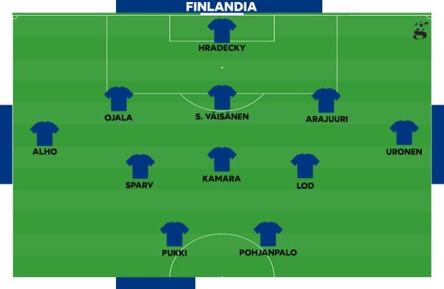Probabile formazione della Finlandia