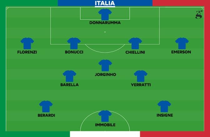 Probabile formazione dell'Italia
