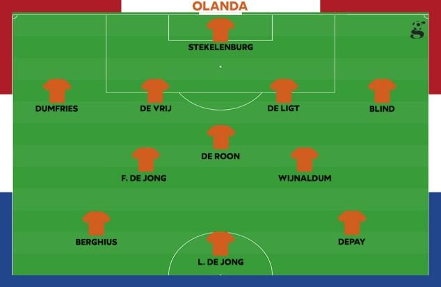 Probabile formazione dell'Olanda