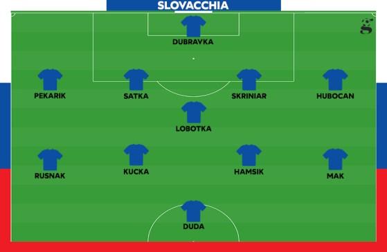 Probabile formazione della Slovacchia