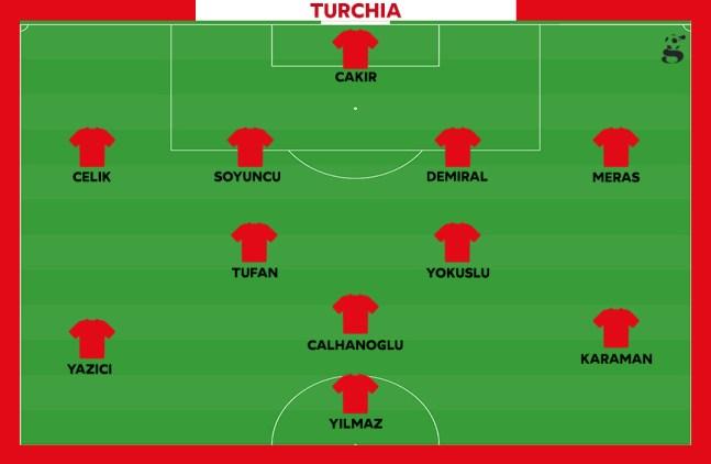 Probabile formazione della Turchia