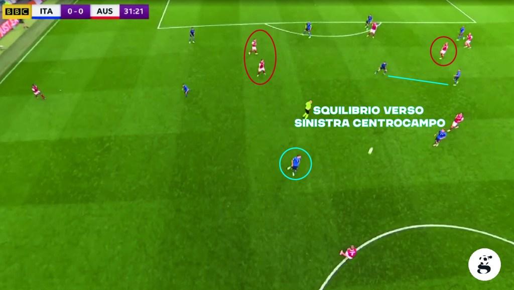 Centrocampo evidente squilibrato verso sinistra, Barella è fuori posizione e troppo in alto, sia Baumgartner che Sabitzer sono completamente liberi nel mezzo spazio sinistro offensivo.