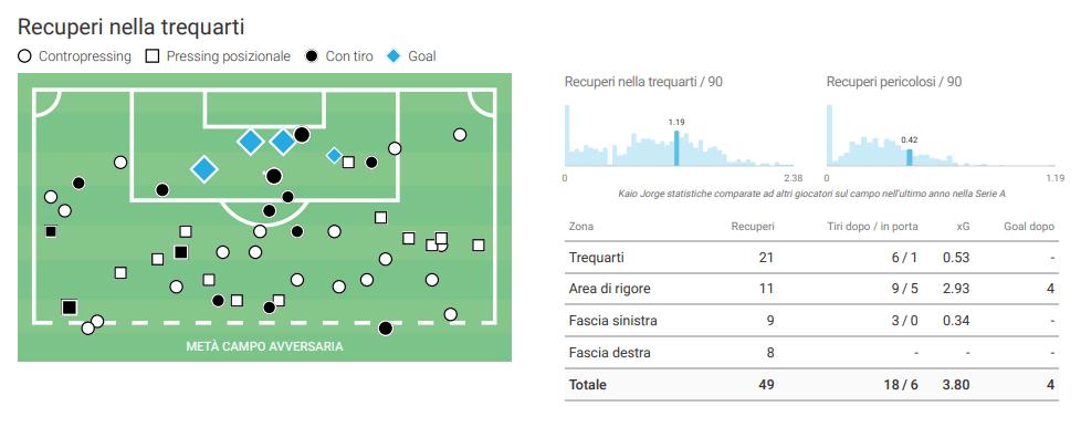 Come si può vedere, Jorge recupera un buon numero di palloni nella trequarti avversaria per essere un attaccante e spesso sono recuperi pericolosi.