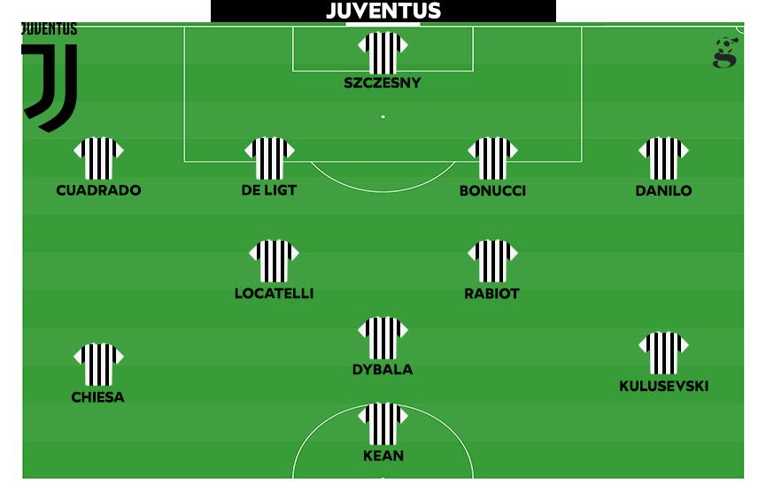 La probabile formazione della Juventus