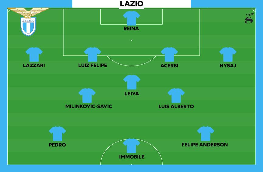 Probabile formazione della Lazio