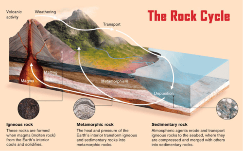 small resolution of rock cycle diagram