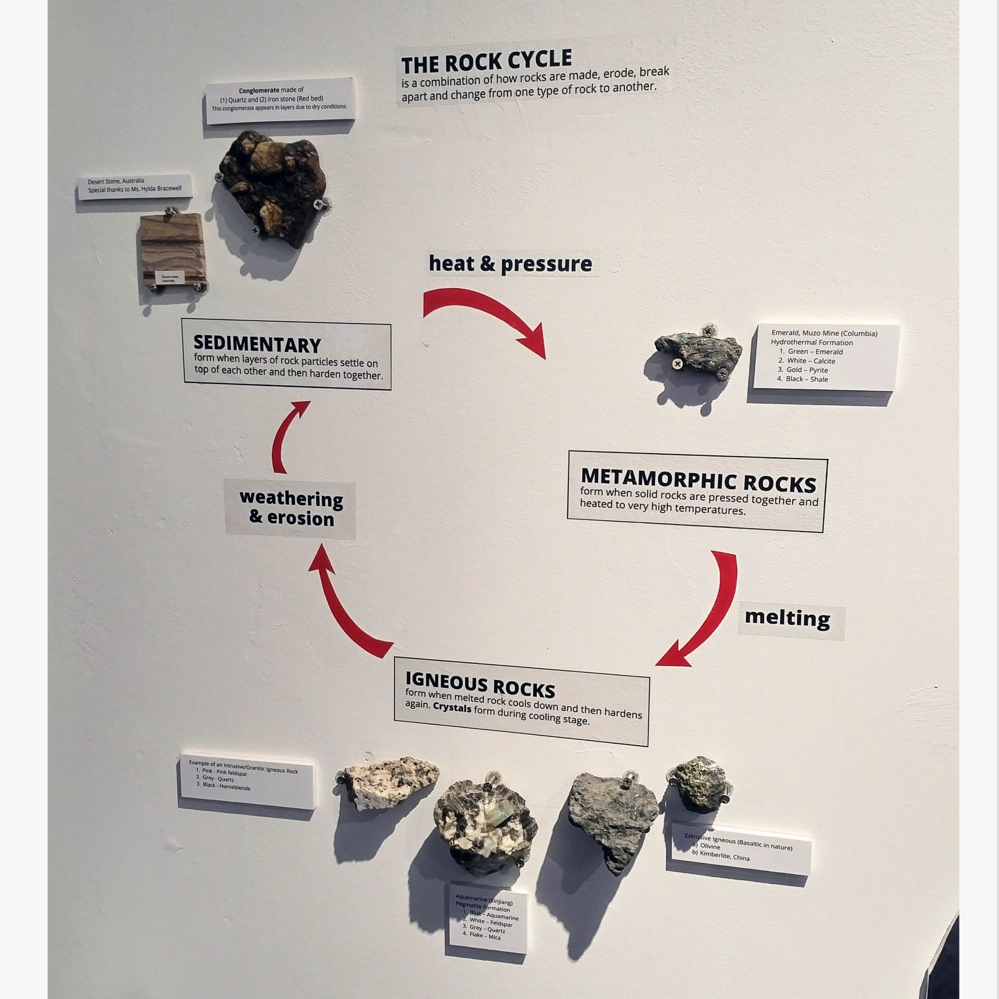hight resolution of the gem museum presents the rock cycle
