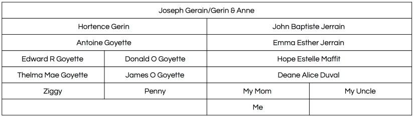 Joseph GerainGerin & Anne
