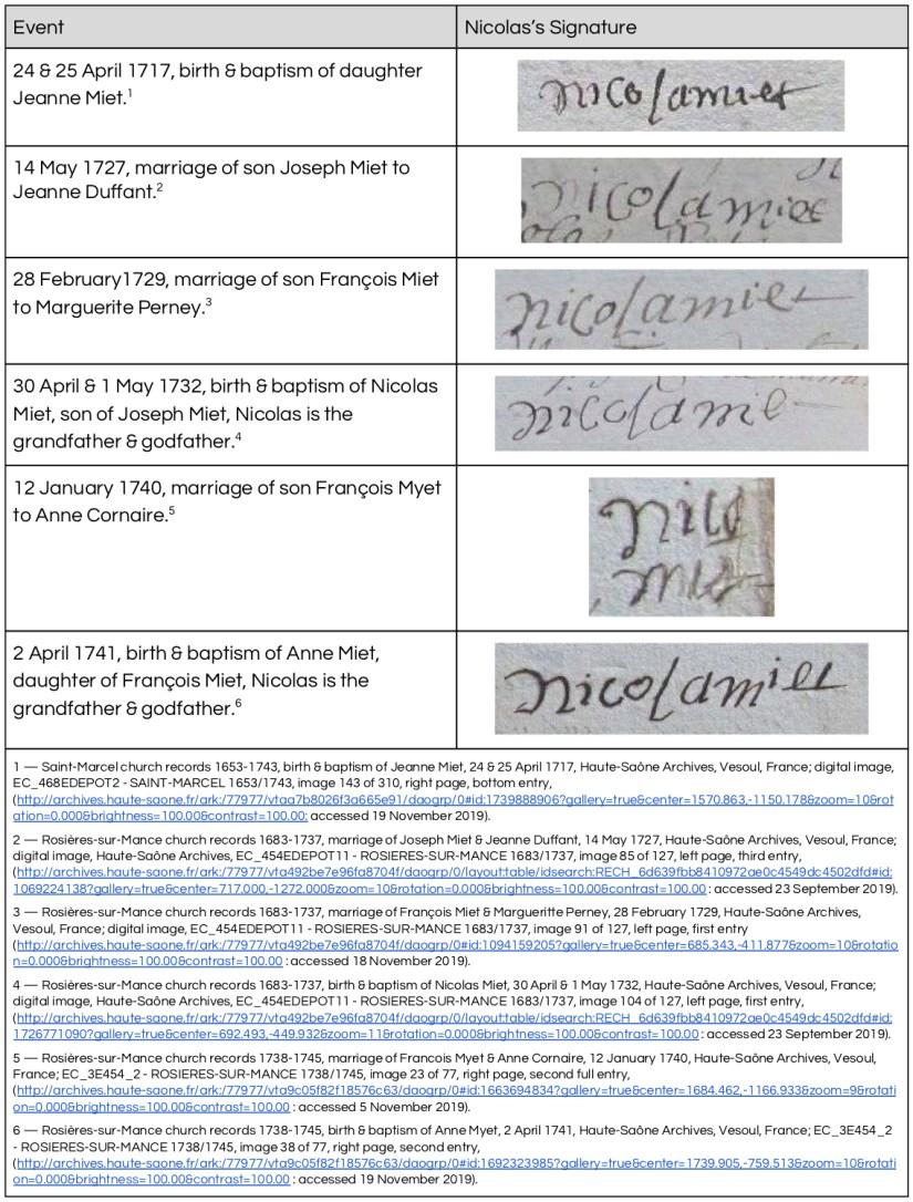 Nicolas Miet Signature Study