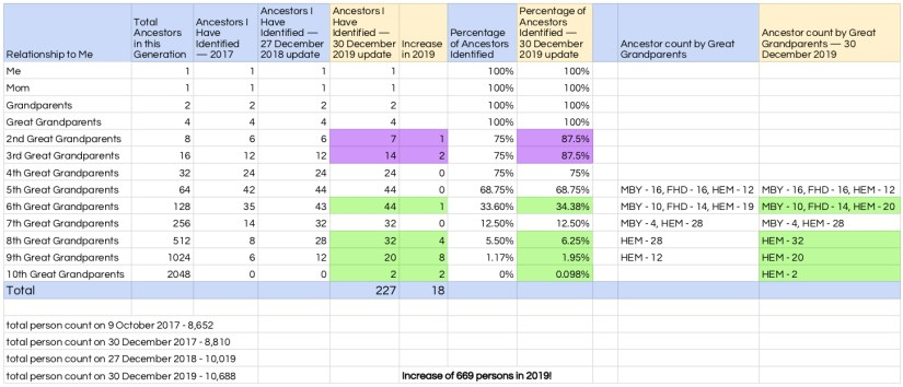 Maternal Ancestor Count, 27 September 2017 - 30 December 2019