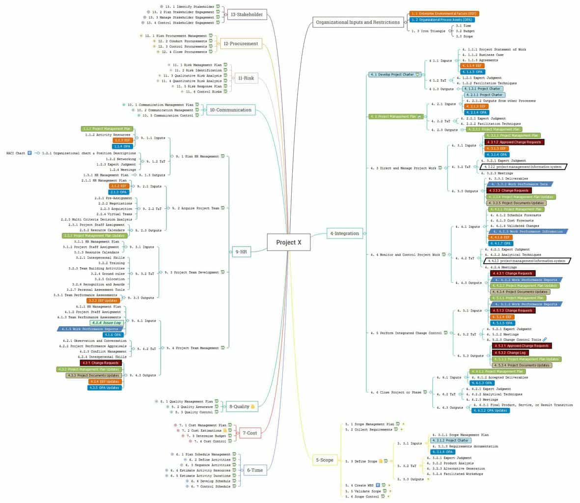 pmp inputs and outputs diagram 2007 ford focus wiring the best mind map for 2017 pmbok 5th ed by yasaf