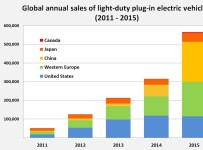 Electric car sales globally